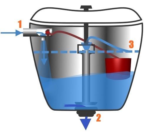 схема бачка унитаза в разрезе